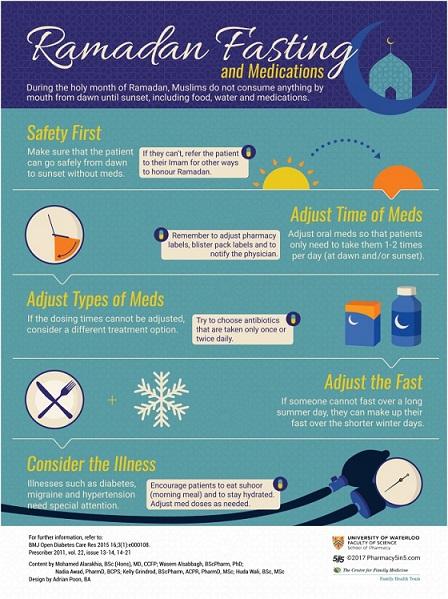 penggunaan obat saat puasa ramadhan